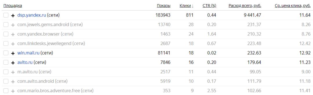 Слив бюджета в dsp.yandex.ru